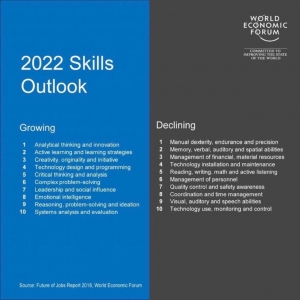 2022 Skills Outlook
